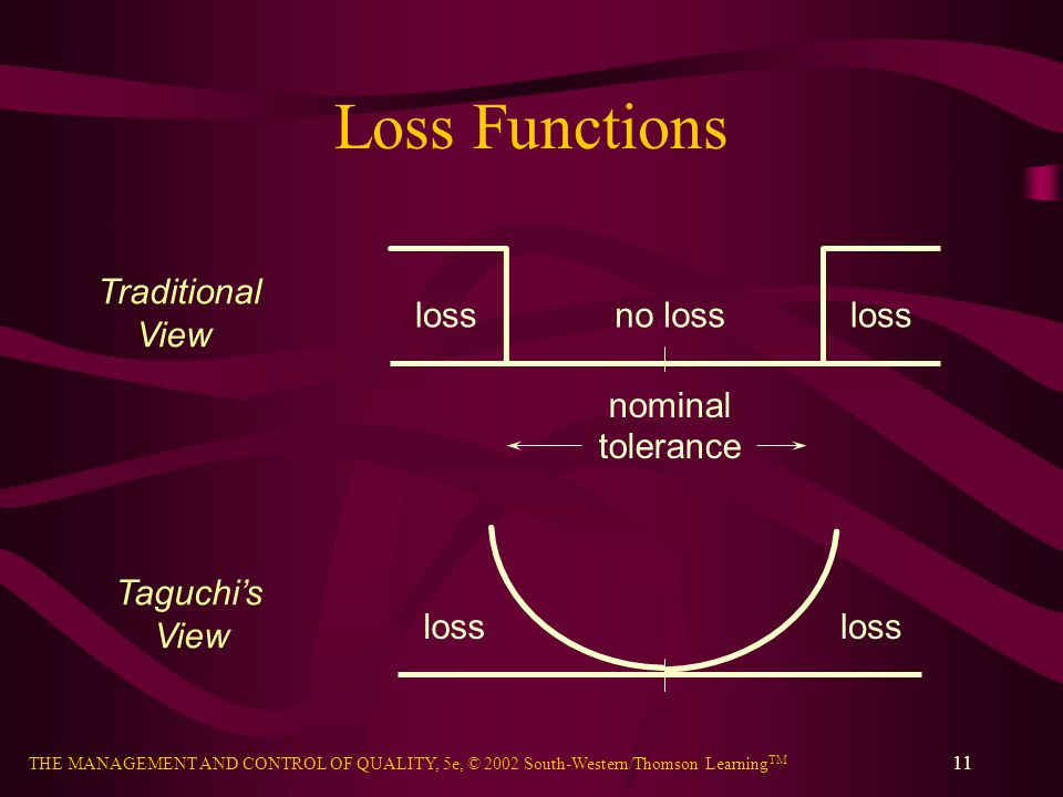 Loss Functions loss no loss nominal tolerance Traditional View