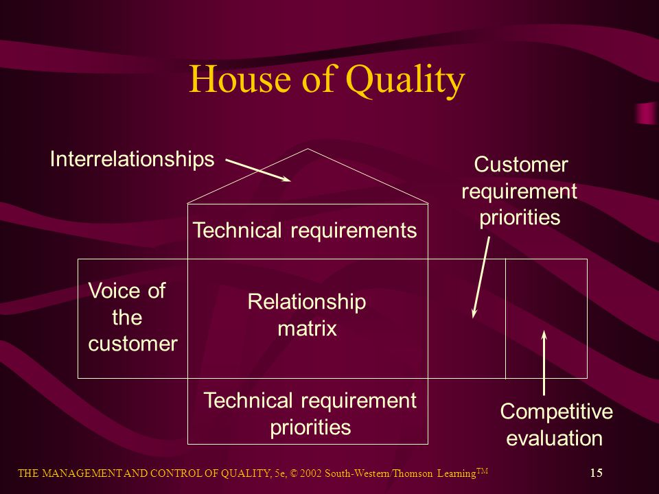 House of Quality Interrelationships Customer requirement