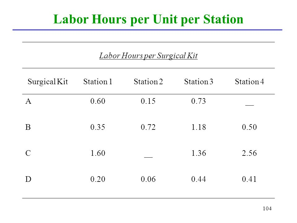 Labor Hours per Unit per Station