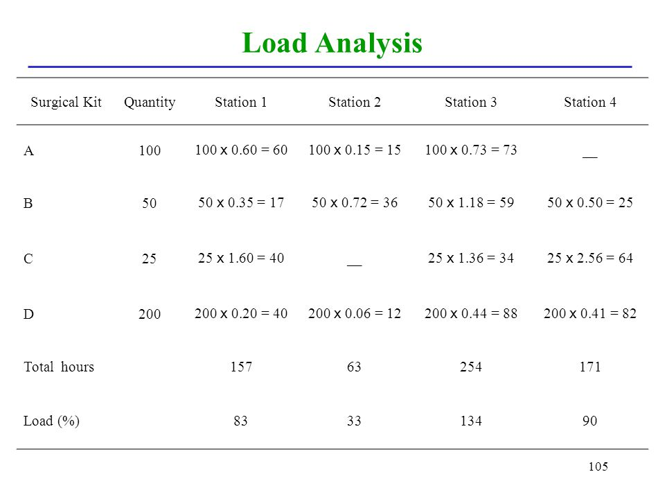 Load Analysis Surgical Kit Quantity Station 1 Station 2 Station 3