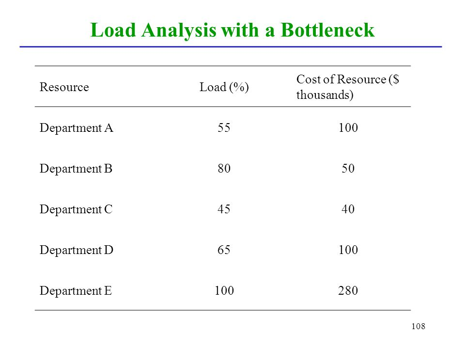 Load Analysis with a Bottleneck