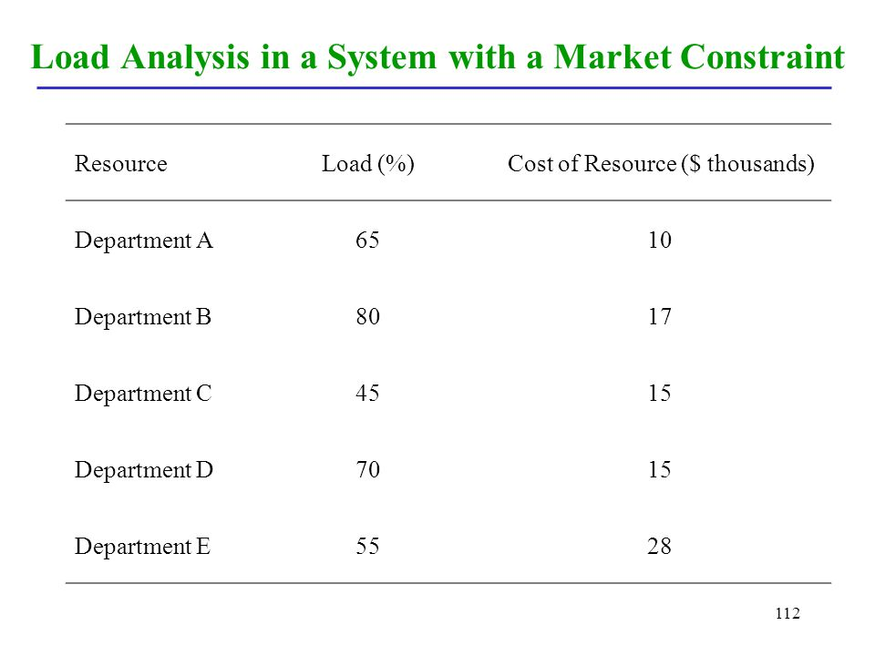 Load Analysis in a System with a Market Constraint