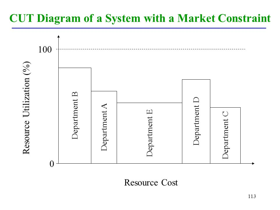CUT Diagram of a System with a Market Constraint