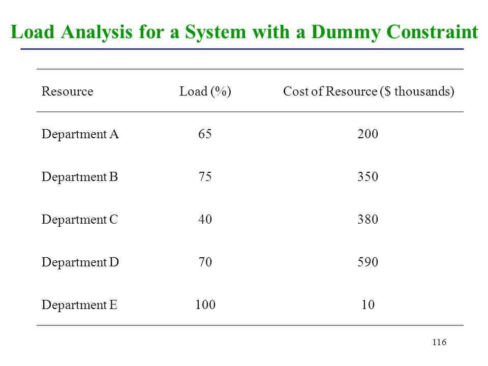 Load Analysis for a System with a Dummy Constraint
