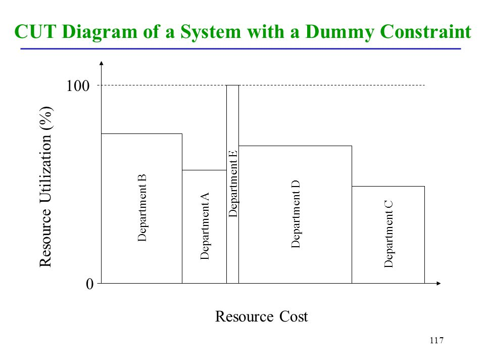 CUT Diagram of a System with a Dummy Constraint