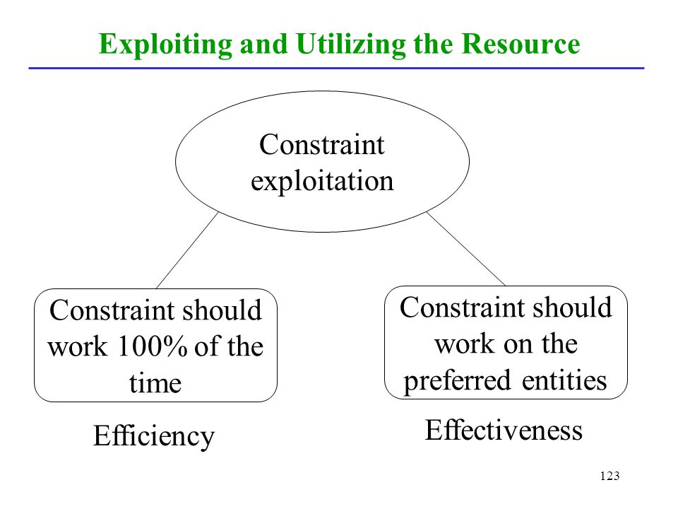 Exploiting and Utilizing the Resource