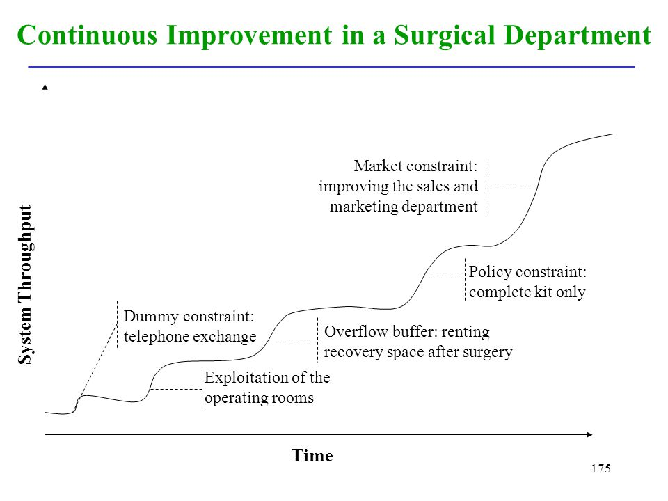 Continuous Improvement in a Surgical Department