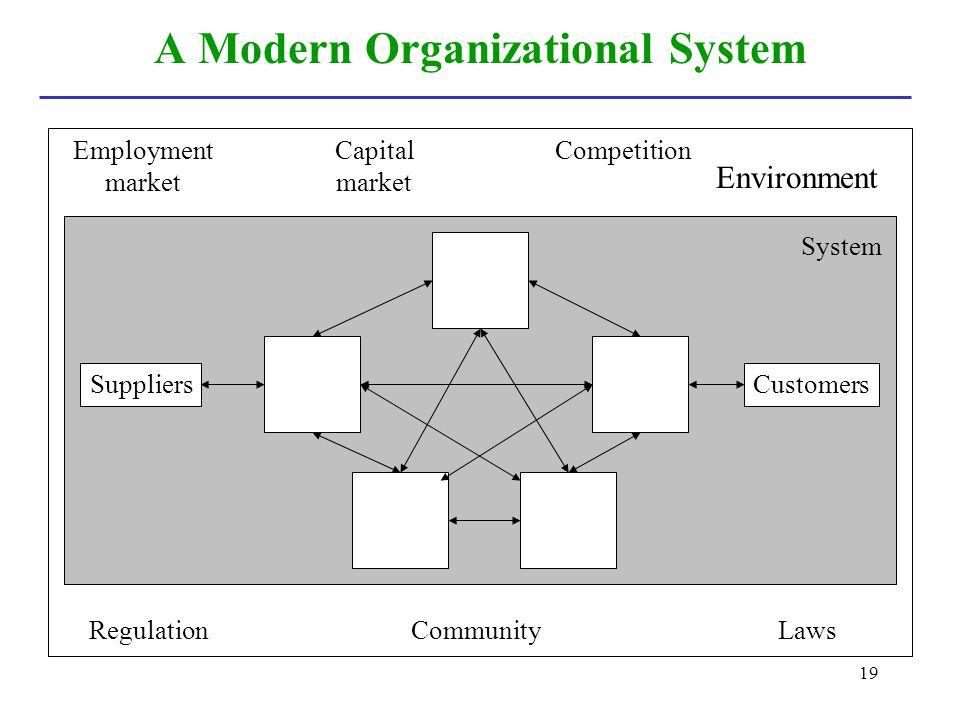 A Modern Organizational System