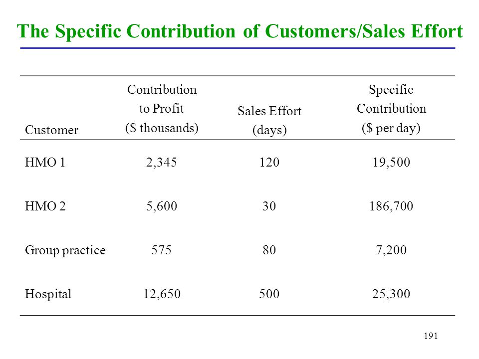The Specific Contribution of Customers/Sales Effort