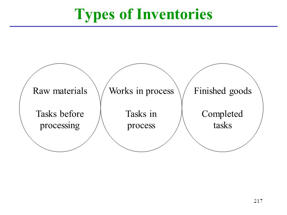 Types of Inventories Raw materials Tasks before processing
