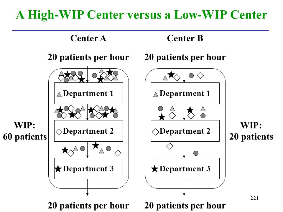 A High-WIP Center versus a Low-WIP Center