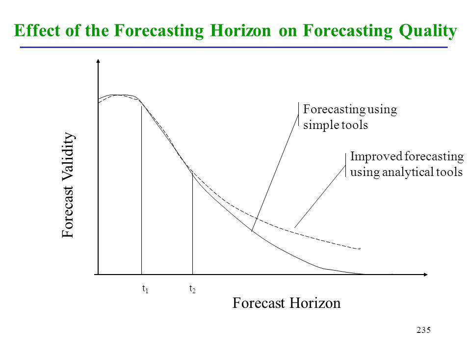 Effect of the Forecasting Horizon on Forecasting Quality