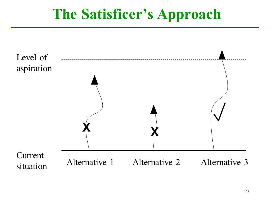 The Satisficer's Approach