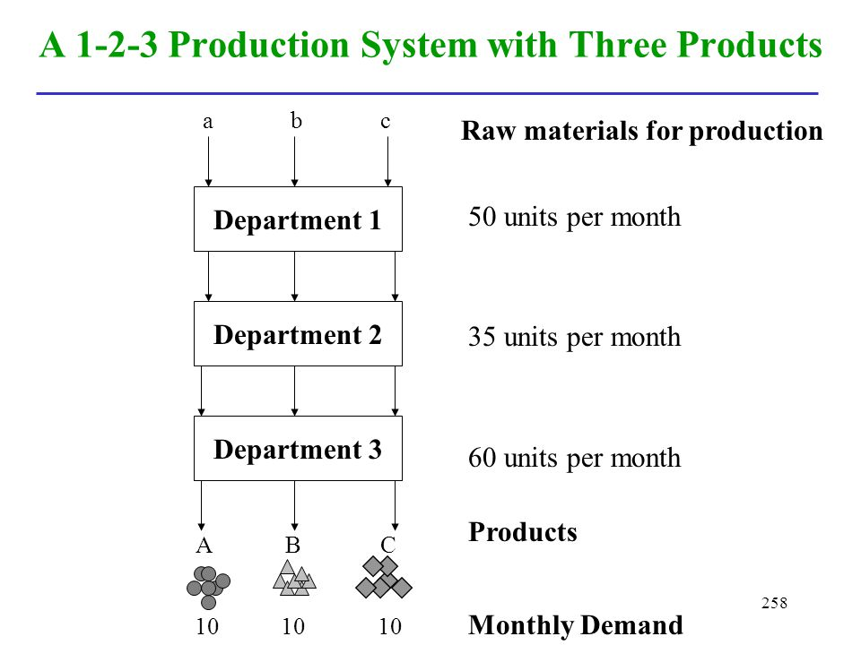 A 1-2-3 Production System with Three Products
