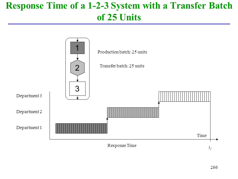 Response Time of a 1-2-3 System with a Transfer Batch of 25 Units