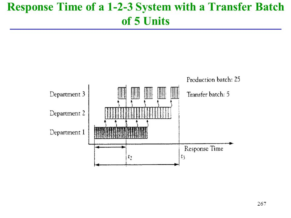 Response Time of a 1-2-3 System with a Transfer Batch of 5 Units