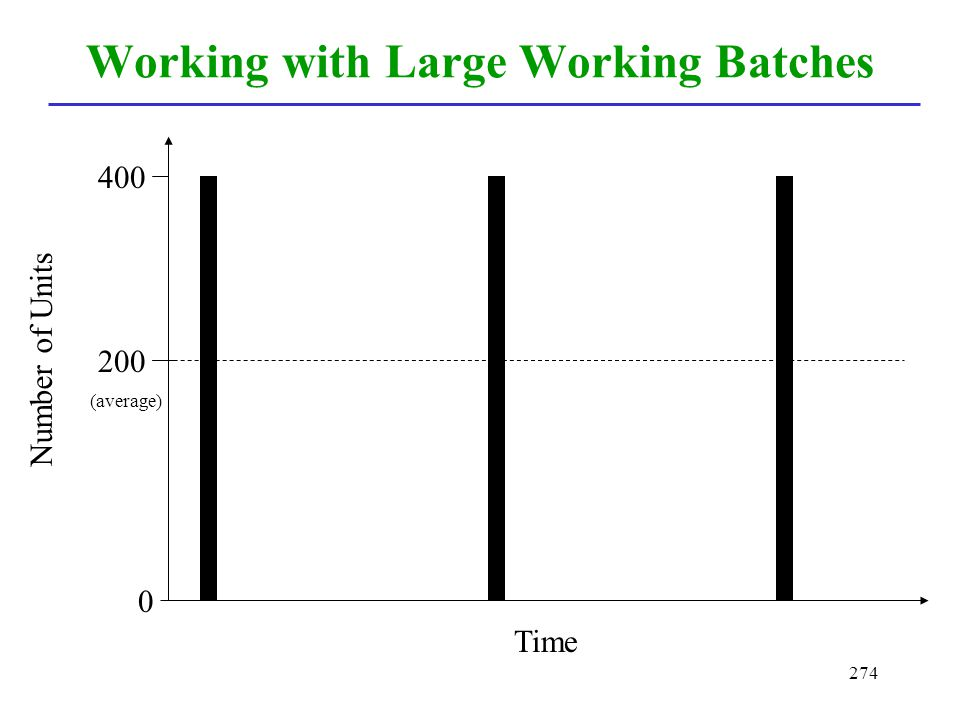 Working with Large Working Batches