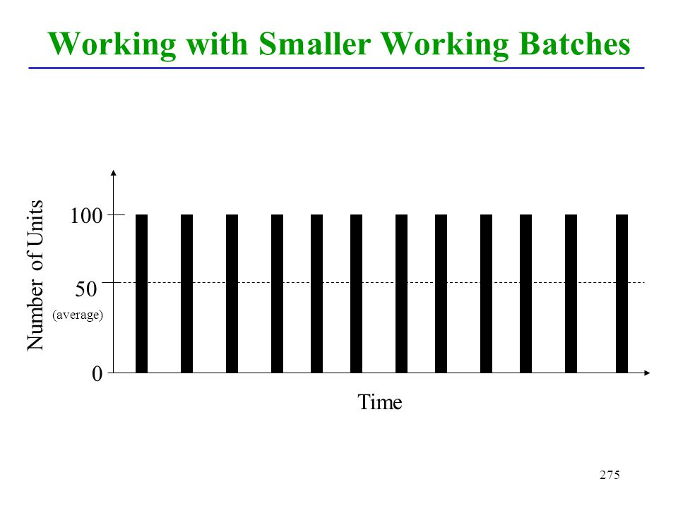 Working with Smaller Working Batches