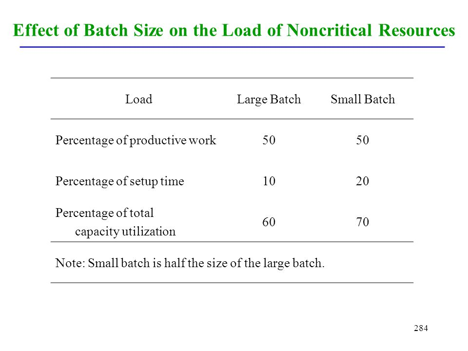 Effect of Batch Size on the Load of Noncritical Resources