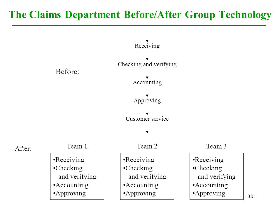 The Claims Department Before/After Group Technology