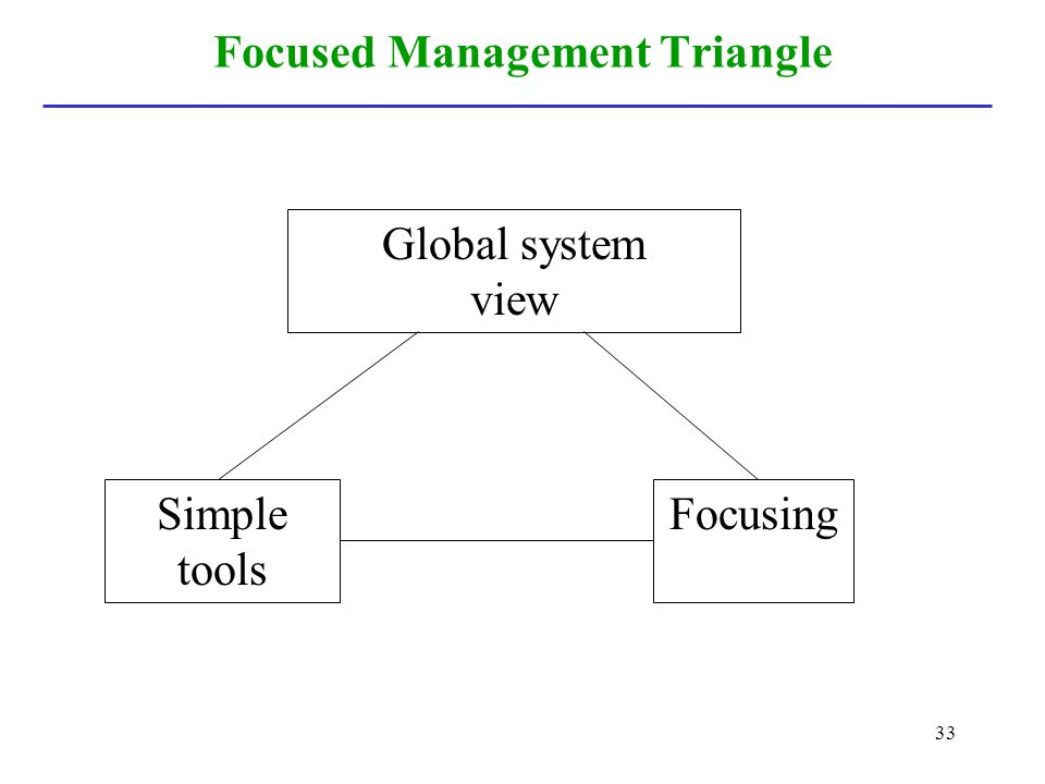 Focused Management Triangle