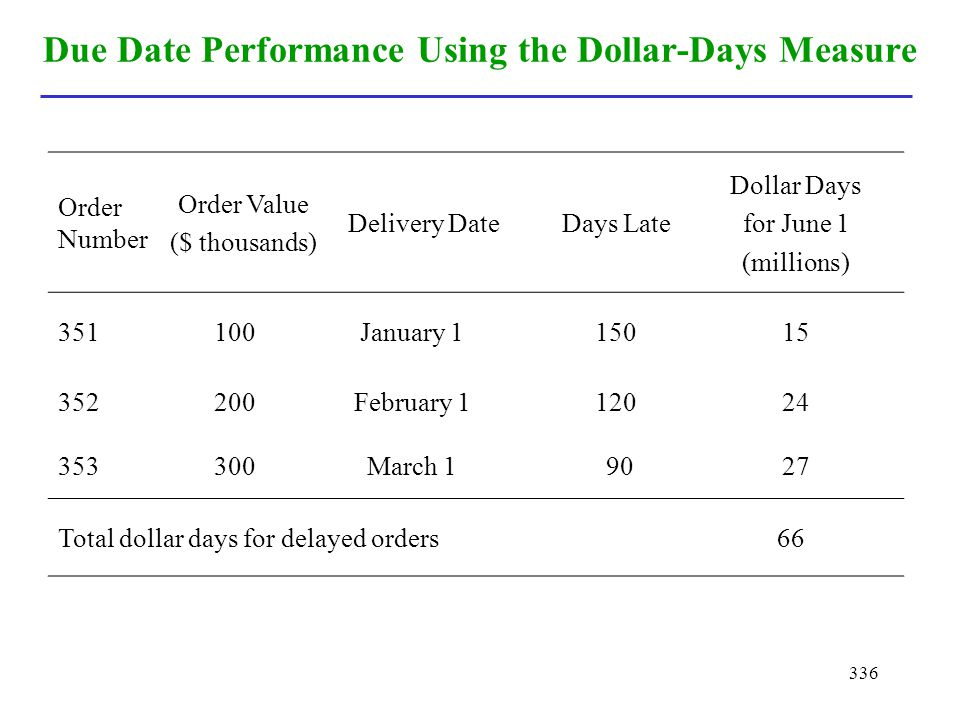 Due Date Performance Using the Dollar-Days Measure
