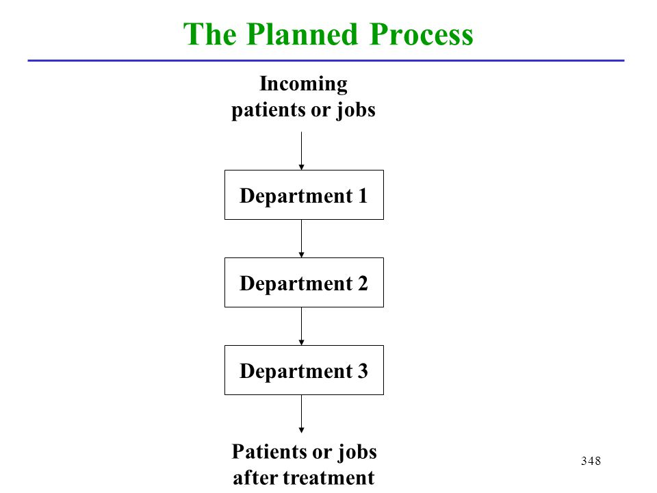 The Planned Process Incoming patients or jobs Department 1