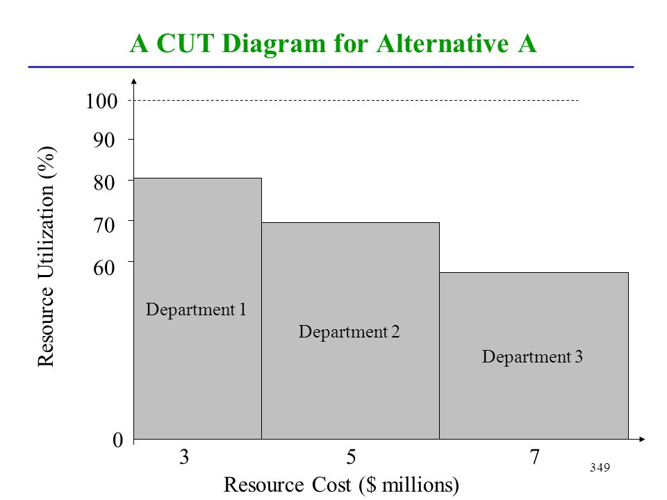 A CUT Diagram for Alternative A