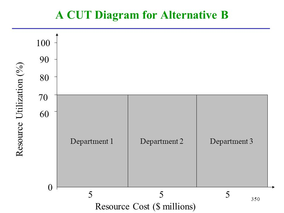 A CUT Diagram for Alternative B