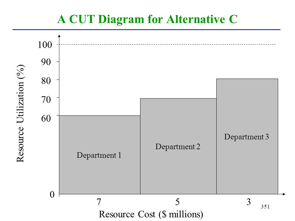 A CUT Diagram for Alternative C