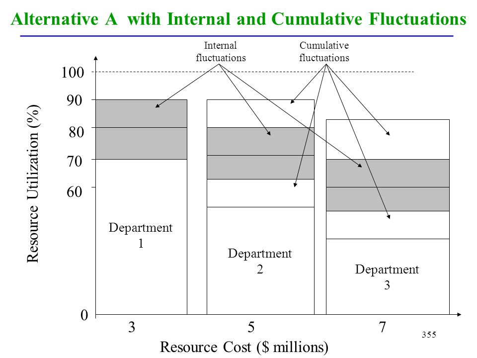 Alternative A with Internal and Cumulative Fluctuations