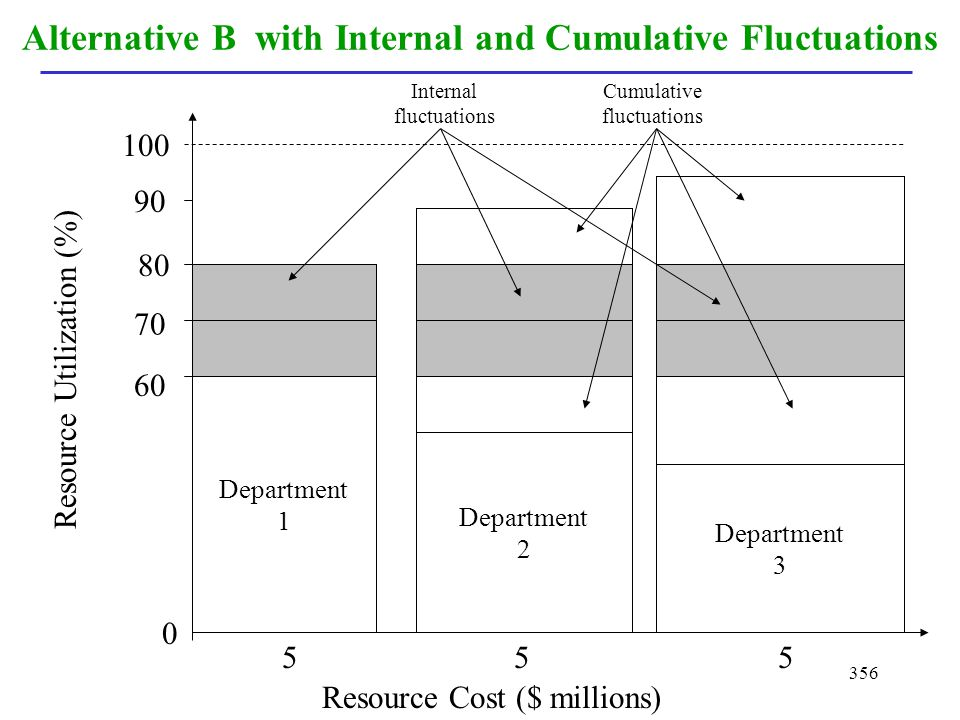 Alternative B with Internal and Cumulative Fluctuations