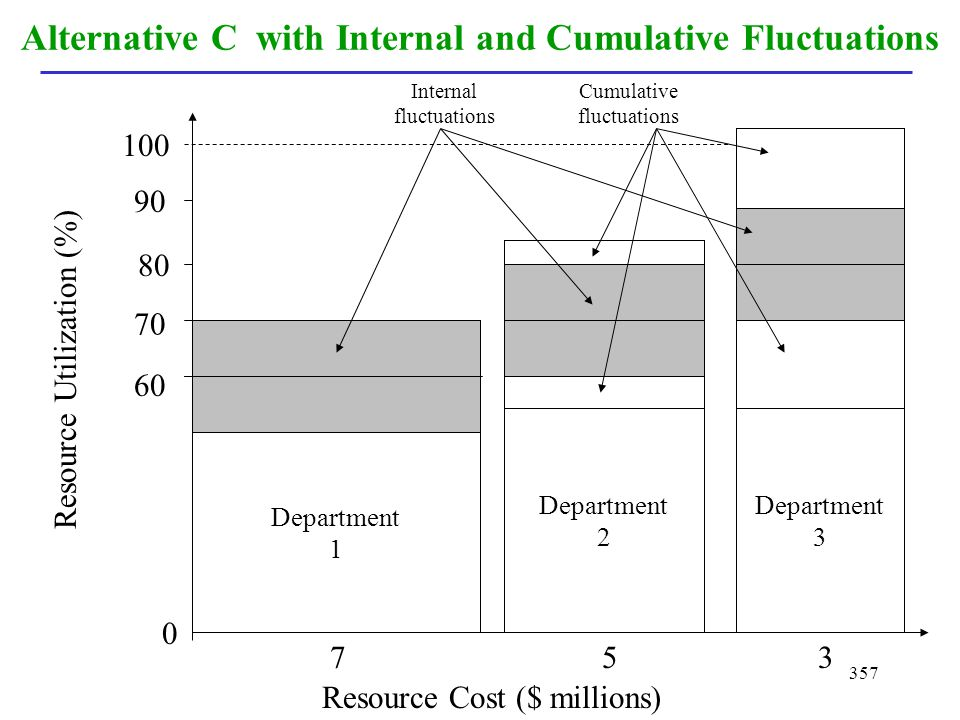 Alternative C with Internal and Cumulative Fluctuations