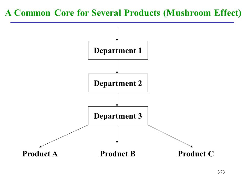 A Common Core for Several Products (Mushroom Effect)