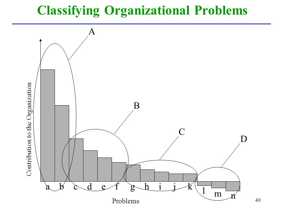 Classifying Organizational Problems