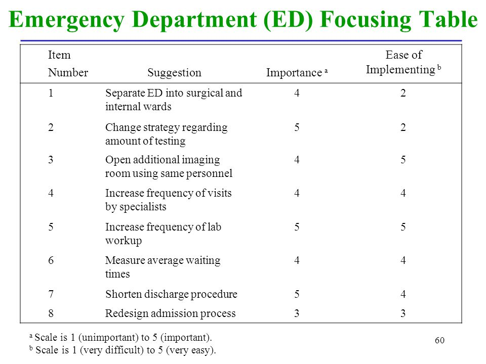 Emergency Department (ED) Focusing Table