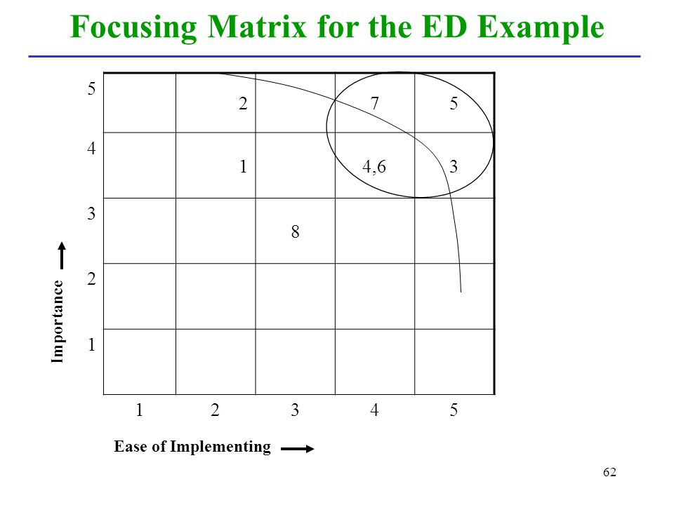 Focusing Matrix for the ED Example