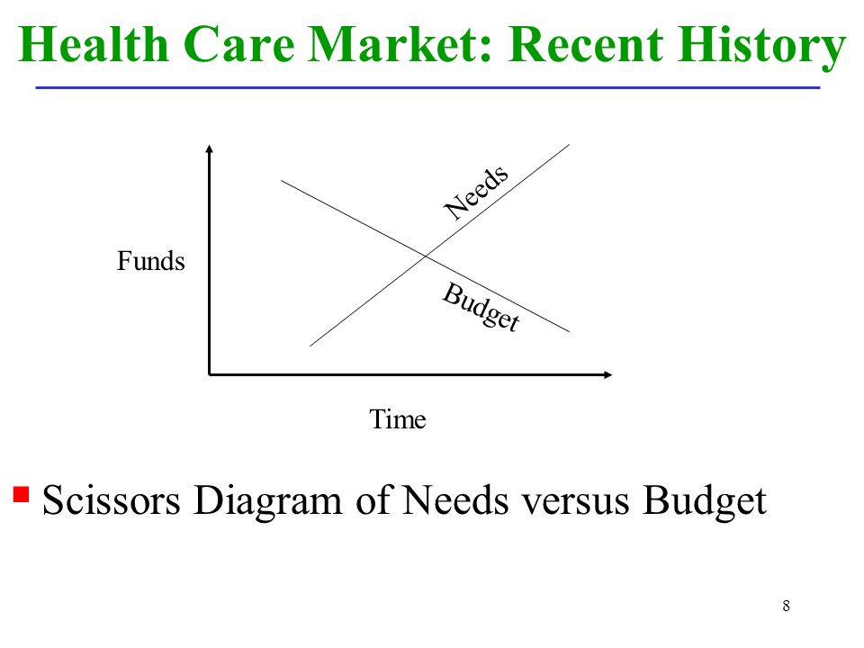 Health Care Market: Recent History