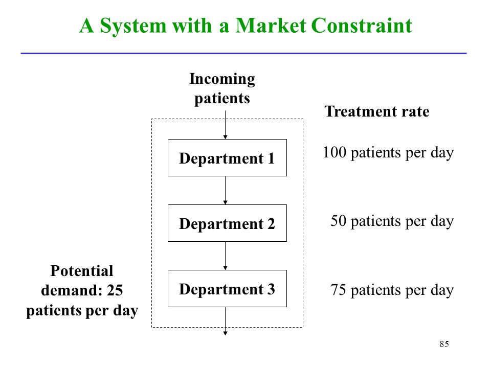 A System with a Market Constraint