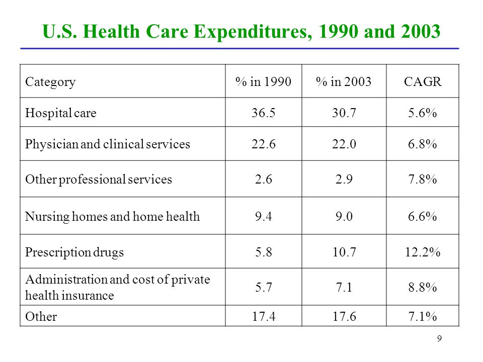 U.S. Health Care Expenditures, 1990 and 2003