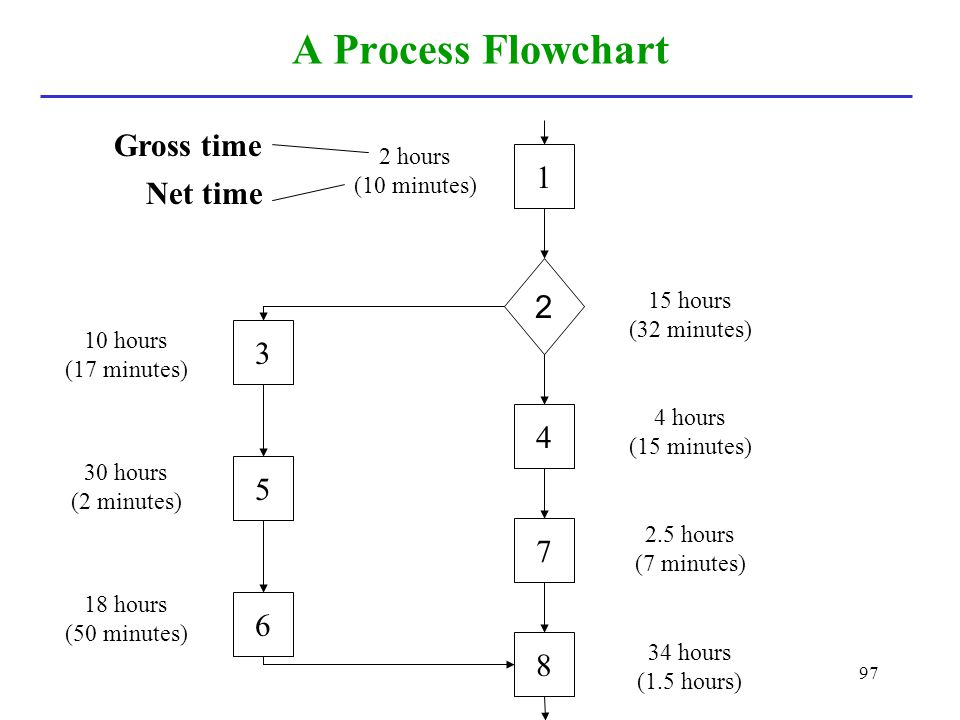 A Process Flowchart Gross time 1 Net time 2 3 4 5 7 6 8 2 hours