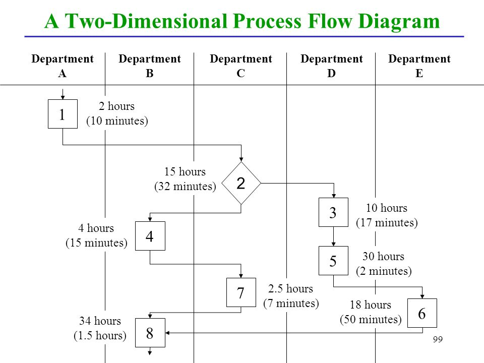A Two-Dimensional Process Flow Diagram