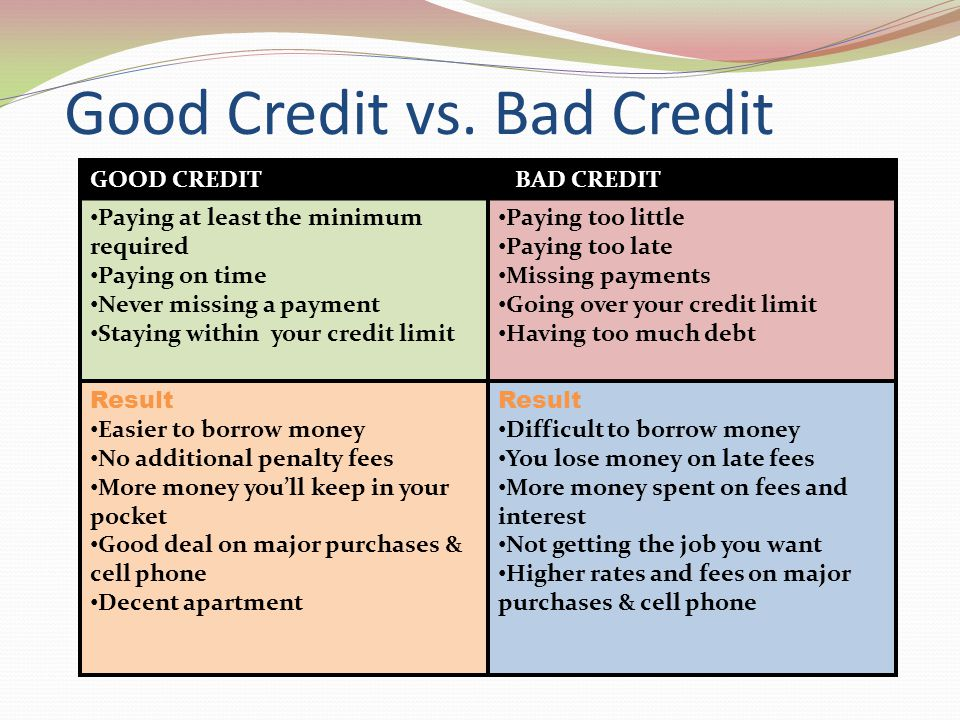Good Credit vs. Bad Credit