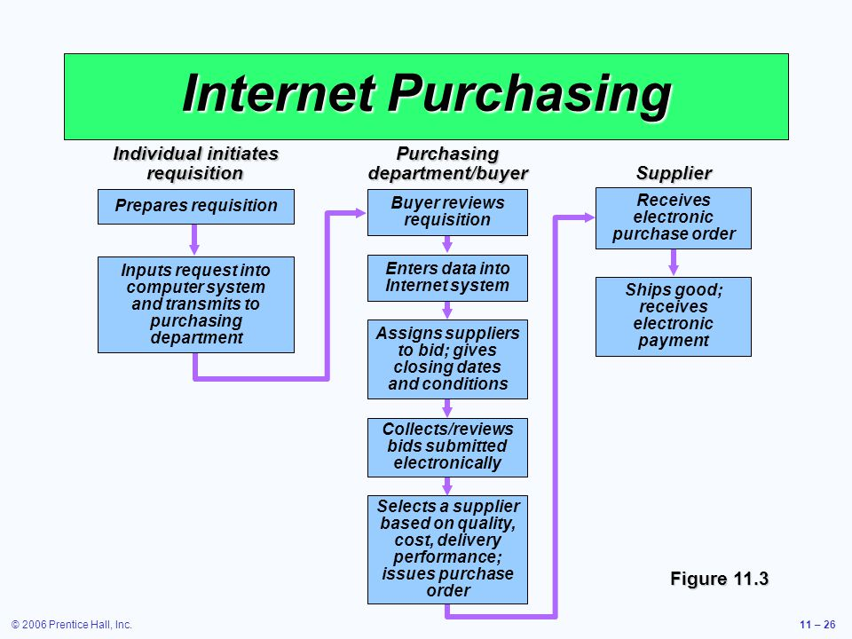 Internet Purchasing Individual initiates requisition Purchasing