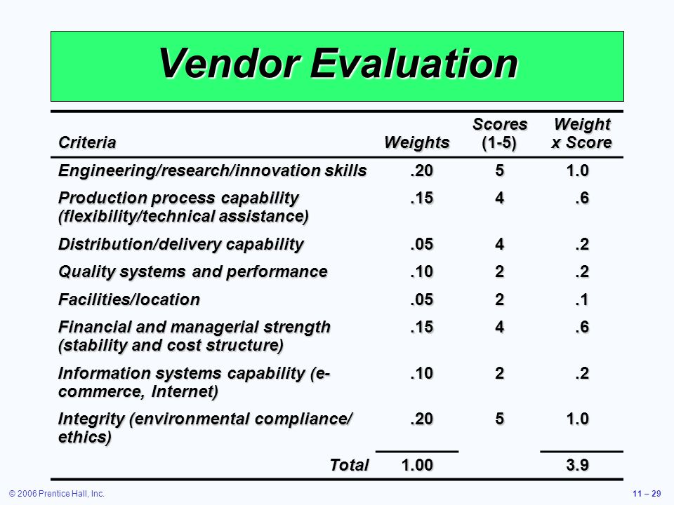 Vendor Evaluation Criteria Weights Scores (1-5) Weight x Score