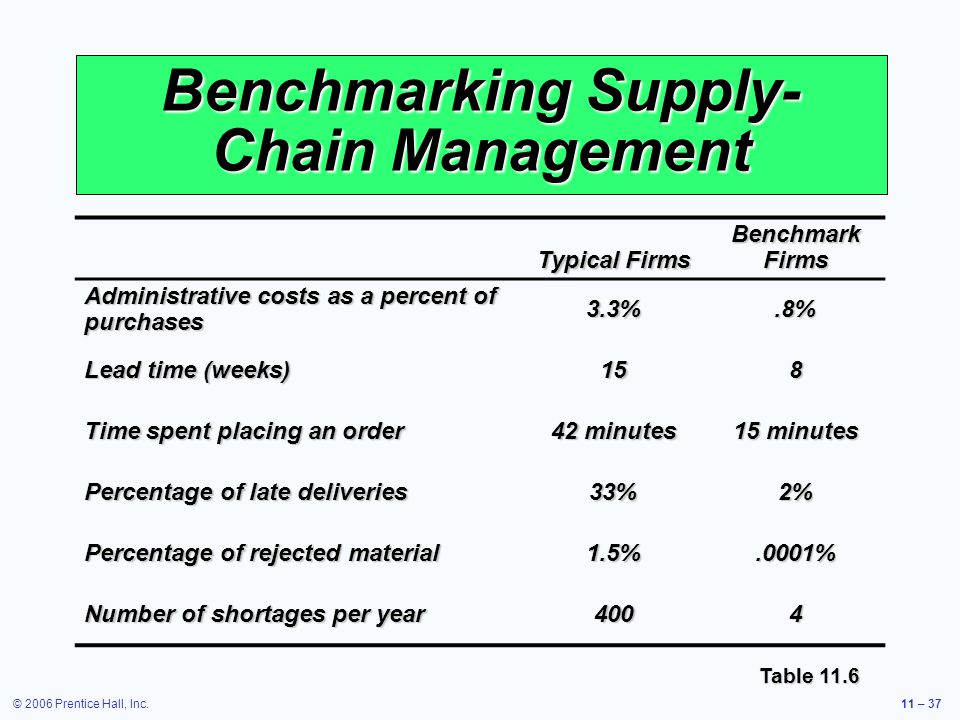 Benchmarking Supply-Chain Management