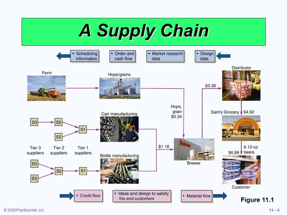 A Supply Chain Figure 11.1