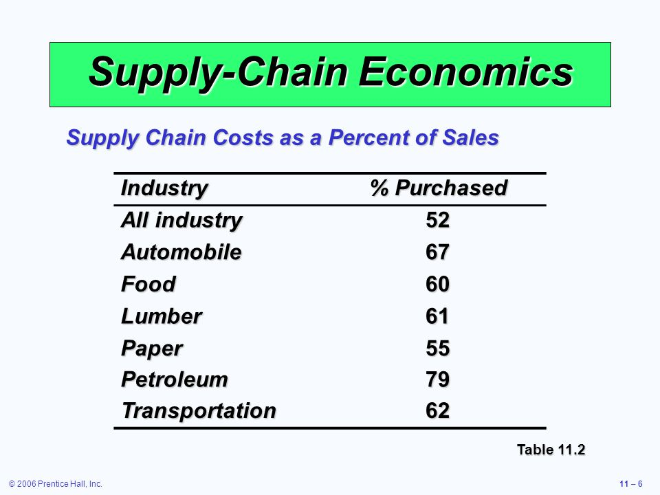 Supply-Chain Economics