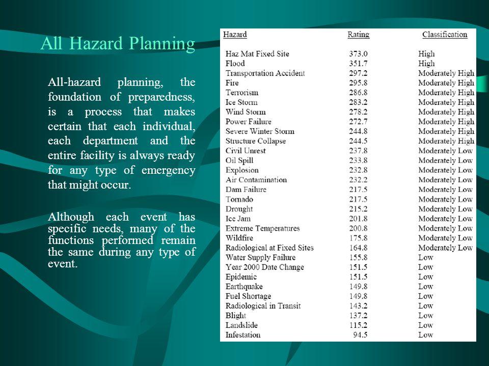 All Hazard Planning