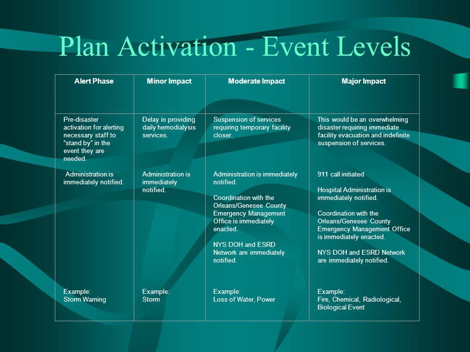 Plan Activation - Event Levels